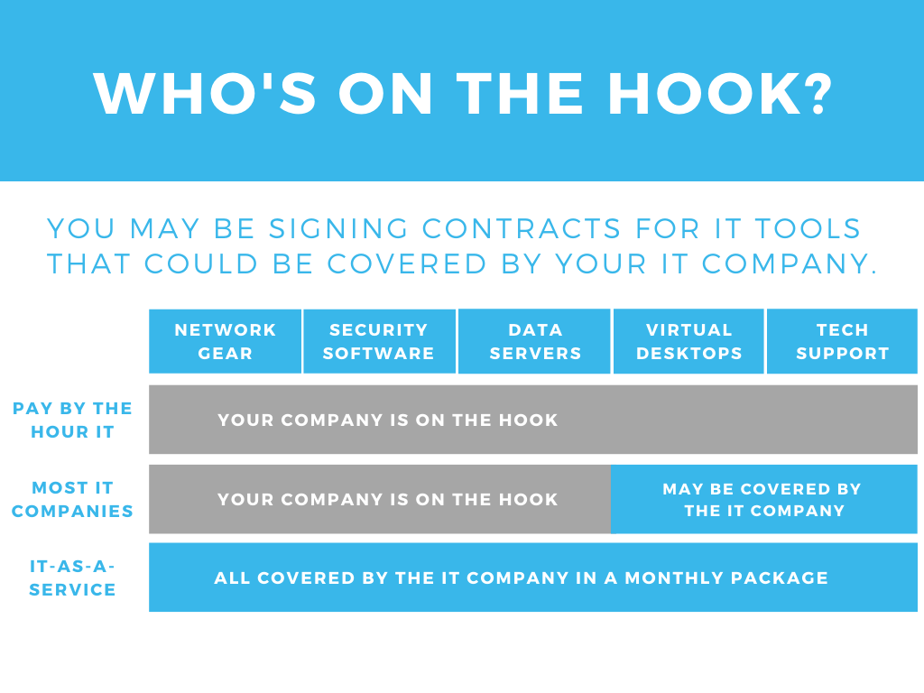 Who is on the hook for IT tools - graphic - Inderly IT (Toronto)