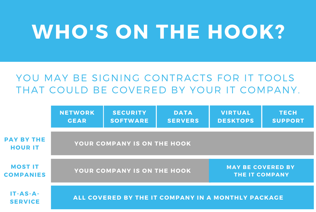 Who is on the hook for IT tools chart - managed services - Inderly Toronto)